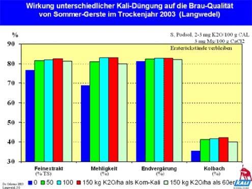 Wirkung unterschiedlicher Kali-Düngung auf die Brau-Qualität